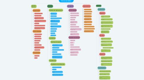 Mind Map: Machine translation VS. Human translation.