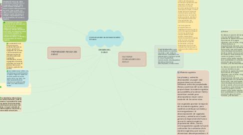 Mind Map: ORIGEN DEL SUELO