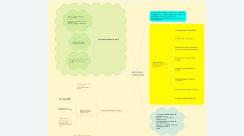 Mind Map: RESISTENCIA MICROBIANA