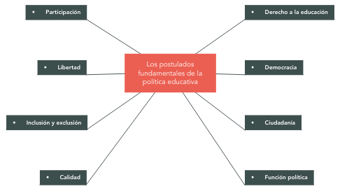 Mind Map: Los postulados fundamentales de la política educativa