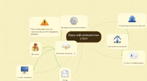 Mind Map: Виды информационных угроз