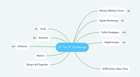 Mind Map: 31 For 31 Challenge