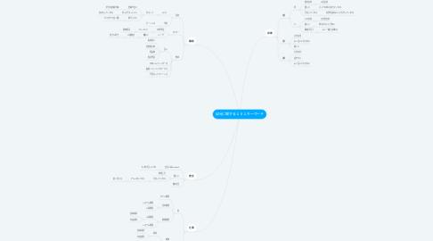 Mind Map: 自分に関する101キーワード