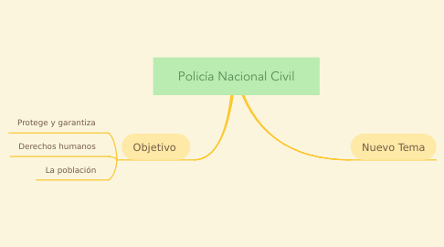 Mind Map: Policía Nacional Civil