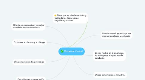 Mind Map: Docente Virtual
