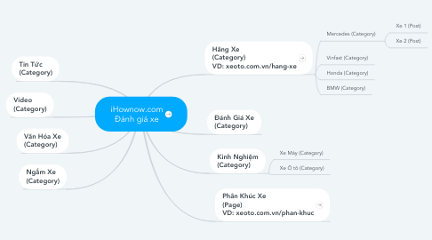 Mind Map: iHownow.com Đánh giá xe