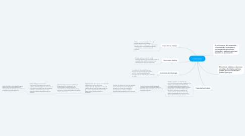 Mind Map: Curriculum