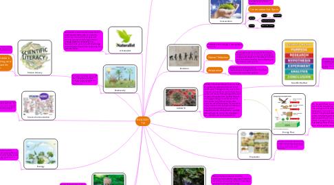 Mind Map: BIOLOGY 112