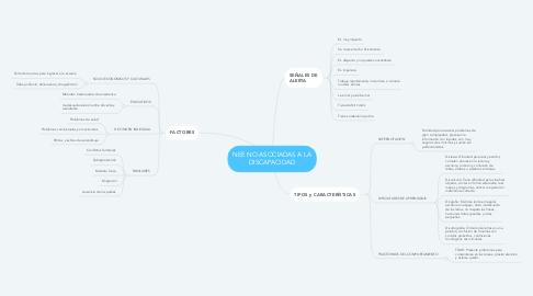 Mind Map: NEE NO ASOCIADAS A LA DISCAPACIDAD