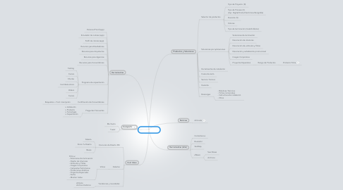 Mind Map: 3Mgrafica.cl