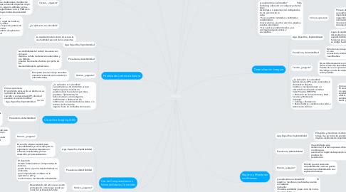 Mind Map: OWASP