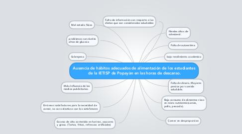 Mind Map: Ausencia de hábitos adecuados de alimentación de los estudiantes  de la IETISP de Popayàn en las horas de descanso.