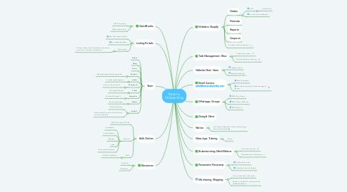 Mind Map: Ankita Onboarding