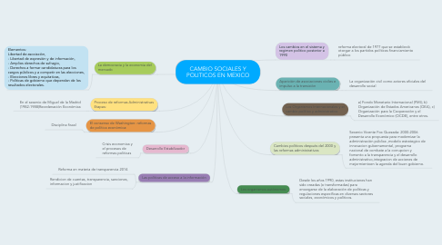Mind Map: CAMBIO SOCIALES Y POLITICOS EN MEXICO