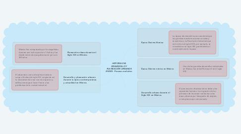 Mind Map: HISTORIA DEL DESARROLLO Y PLANEACIÓN URBANOS EN MX. Proceso evolutivo.