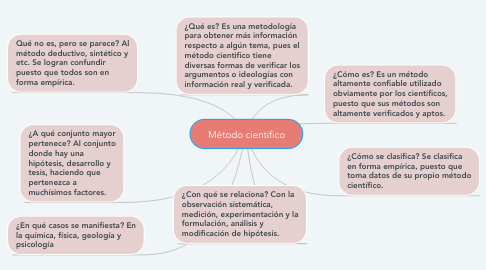 Mind Map: Método cientifico