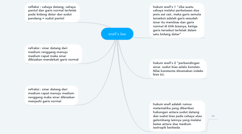 Mind Map: snell's law