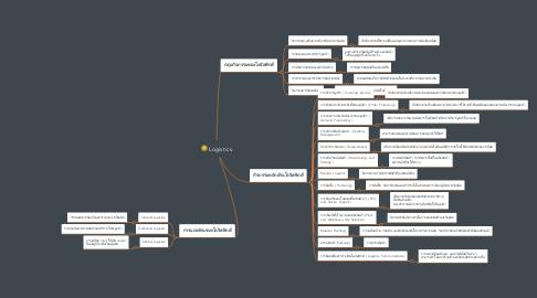 Mind Map: Supply Chain