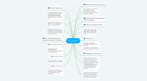 Mind Map: Performance-Based Assessment