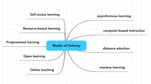 Mind Map: Modes of Delivery