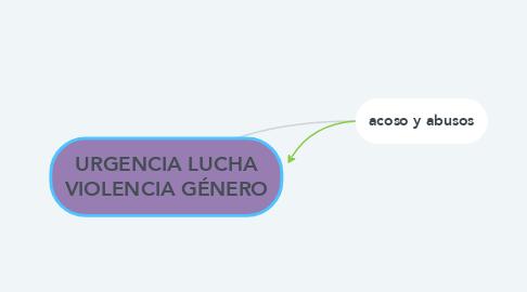 Mind Map: URGENCIA LUCHA VIOLENCIA GÉNERO