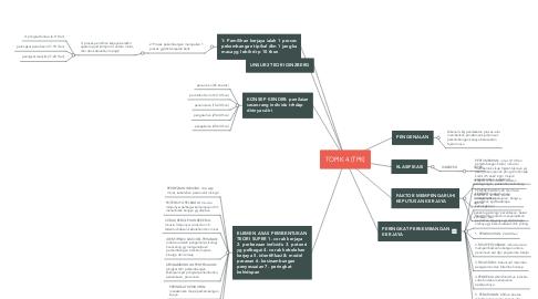 Mind Map: TOPIK 4 (TPK)