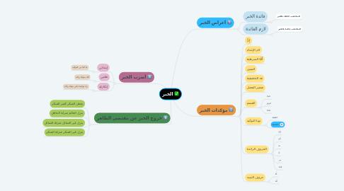Mind Map: الخبر