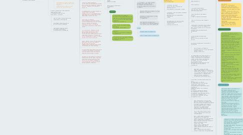 Mind Map: Проблема школьной неуспеваемости