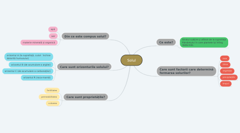 Mind Map: Solul