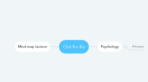 Mind Map: Chit Ko Ko