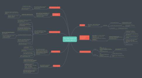 """Mind Map: Тестовая стратегия """"Галерея картин"""""""