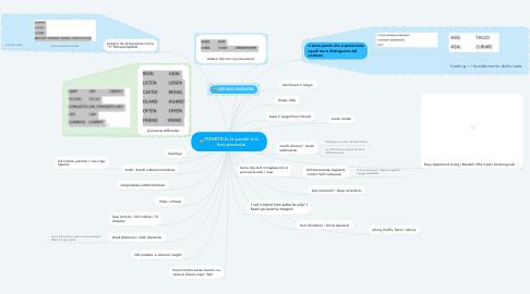 Mind Map: FONETICA: le parole che non pronuciate bene