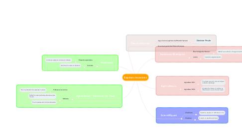 Mind Map: Espèces Invasives