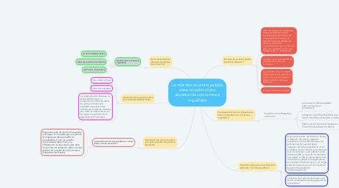 Mind Map: Le rôle des pouvoirs publics dans le cadre d'une situation de concurrence imparfaite