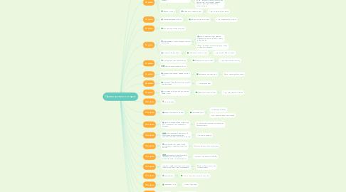 Mind Map: Патру АР