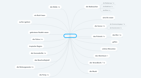 Mind Map: Strandurlaub