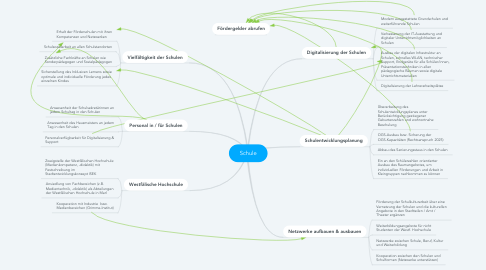 Mind Map: Schule
