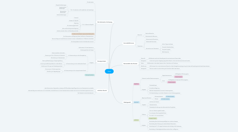 Mind Map: Staat