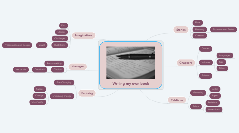 Mind Map: Writing my own book