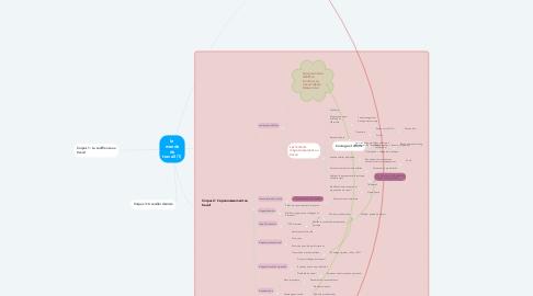 Mind Map: le monde du travail (1)
