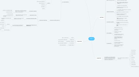 Mind Map: EMRESA