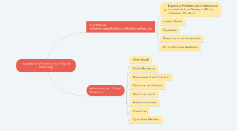 Mind Map: Importance of Advertising in Digital Marketing