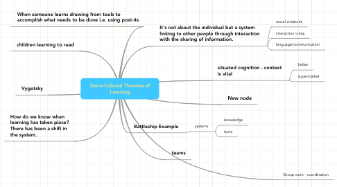 Mind Map: Socio-Cultural Theories of