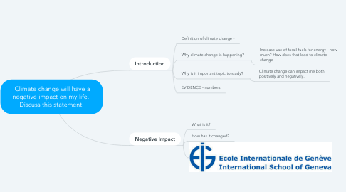 Mind Map: 'Climate change will have a negative impact on my life.' Discuss this statement.