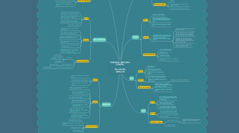 Mind Map: TURUNAN SENYAWA ALKANA  Thea Estella 12IPA4/25