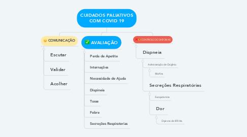 Mind Map: CUIDADOS PALIATIVOS COM COVID 19