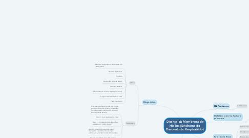 Mind Map: Doença da Membrana de Hialina (Síndrome do Desconforto Respiratório)