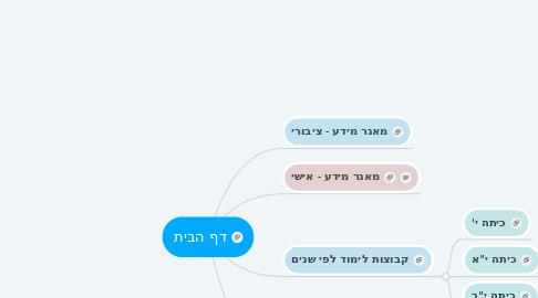 Mind Map: דף הבית