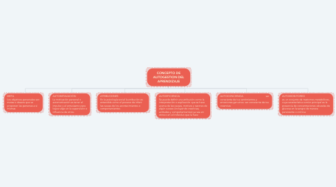 Mind Map: CONCEPTO DE AUTOGESTION DEL APRENDIZAJE