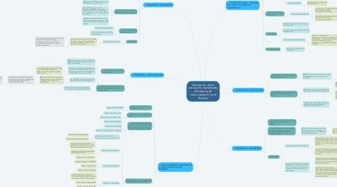 Mind Map: Descripción de las principales modalidades del sistema de comercialización en el Ecuador